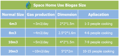 Biogas Plant Design And Construction