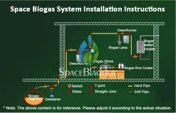 home use biogas plant