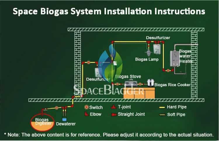 home use biogas plant