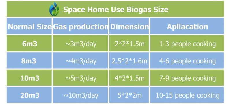 Home Use Small Biogas Plant Size